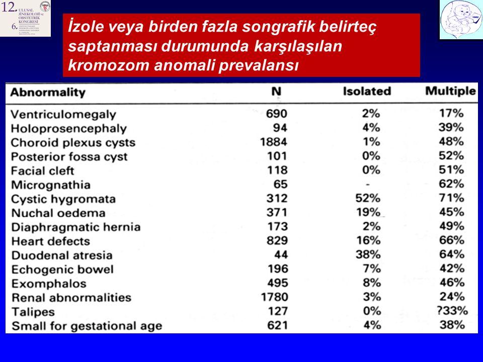 2001 2014 Tr 21 (N:46) %Tr 18 (N:15) %Diğer Tr (N:5) % Multipl anomali248152 40 NF143012 40 HIF122600 NB9202 13 0 PE92010 Klinodaktili71500 Brakisefali61311 FL6132 0 HB61302 40 VSD6138 53 3 60 Ventrikülomegali492 13 3 60 Oligohidramniyos300 Mide dilatasyonu200 Omfalosel12 13 1 Hidrotoraks101 ASD100 Duodenal atrezi110 CPC15 33 0 PEV12 13 0 Polihidramniyos13 20 0 Safra kesesi dilat.13 20 0 HL100 CM010 YDD012 40 1 UmA04 27 1 Mikrognati02 13 0 Holoprosensefali001 TT QT71500 Kombine T15332 13 1