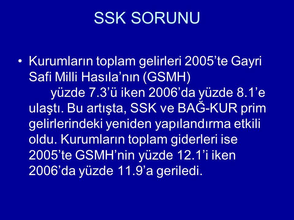 SSK SORUNU Kurumların toplam gelirleri 2005'te Gayri Safi Milli Hasıla'nın (GSMH) yüzde 7.3'ü iken 2006'da yüzde 8.1'e ulaştı.