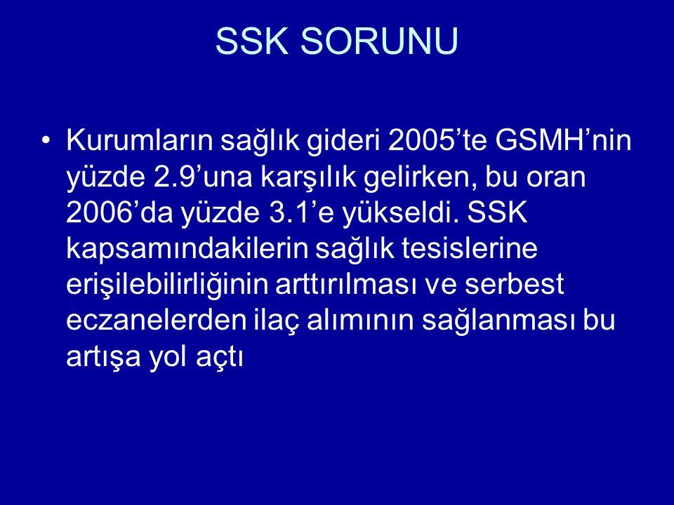 SSK SORUNU Kurumların sağlık gideri 2005'te GSMH'nin yüzde 2.9'una karşılık gelirken, bu oran 2006'da yüzde 3.1'e yükseldi. SSK kapsamındakilerin sağl