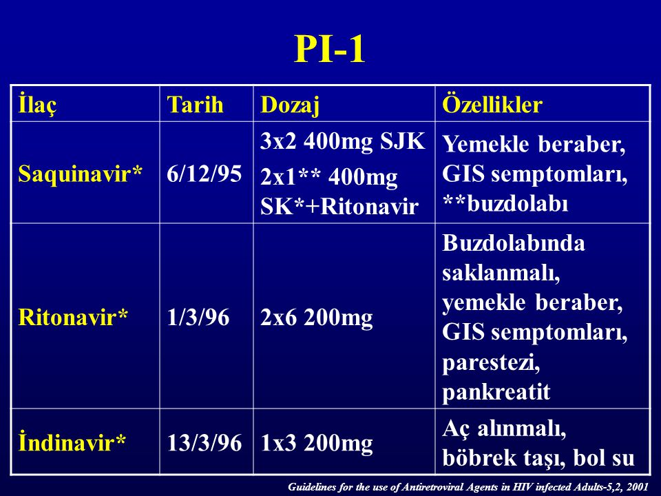 PI-1 İlaçTarihDozajÖzellikler Saquinavir*6/12/95 3x2 400mg SJK 2x1** 400mg SK*+Ritonavir Yemekle beraber, GIS semptomları, **buzdolabı Ritonavir*1/3/9