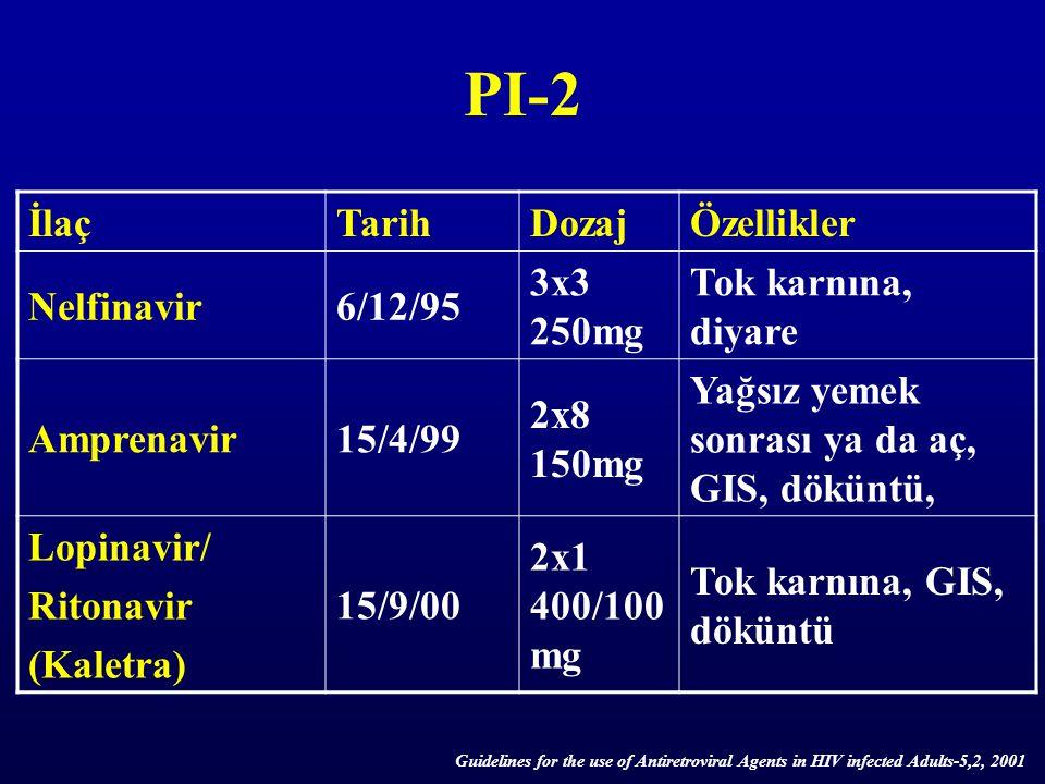 PI-2 İlaçTarihDozajÖzellikler Nelfinavir6/12/95 3x3 250mg Tok karnına, diyare Amprenavir15/4/99 2x8 150mg Yağsız yemek sonrası ya da aç, GIS, döküntü,