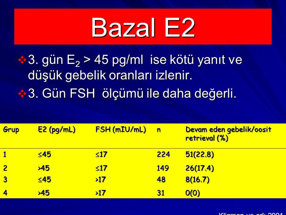  3.gün E 2 > 45 pg/ml ise kötü yanıt ve düşük gebelik oranları izlenir.