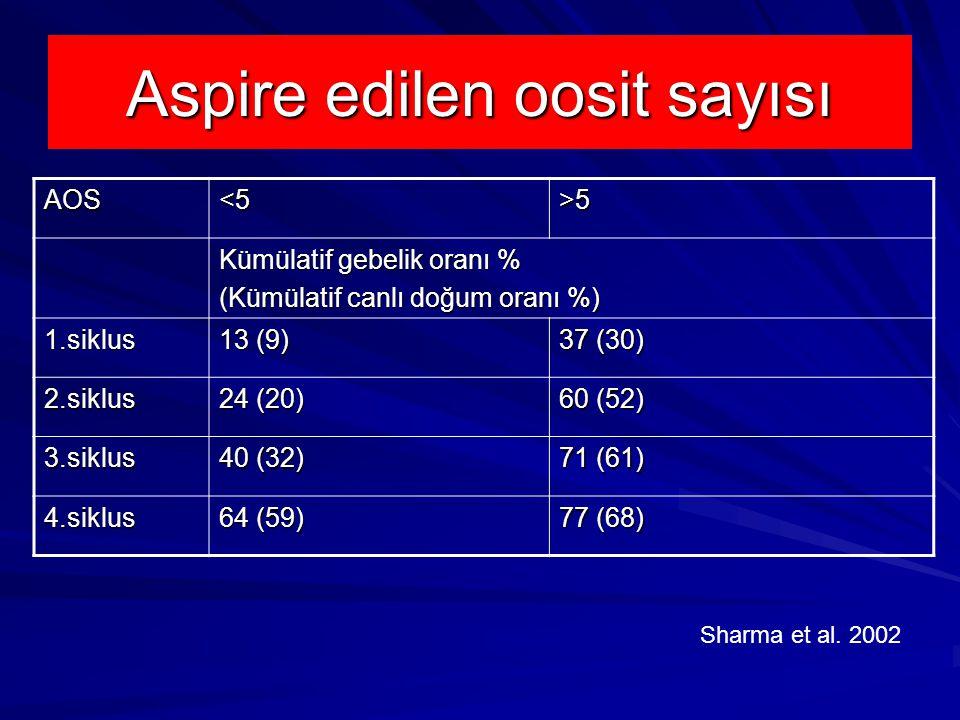 Aspire edilen oosit sayısı AOS<5>5 Kümülatif gebelik oranı % (Kümülatif canlı doğum oranı %) 1.siklus 13 (9) 37 (30) 2.siklus 24 (20) 60 (52) 3.siklus 40 (32) 71 (61) 4.siklus 64 (59) 77 (68) Sharma et al.