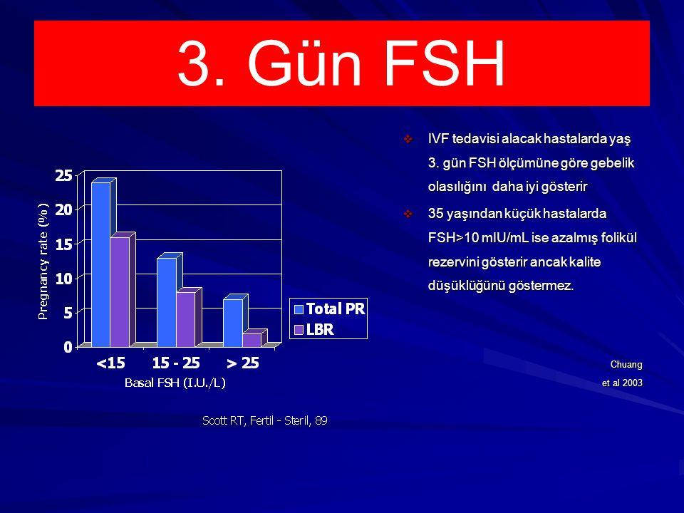 3.Gün FSH  IVF tedavisi alacak hastalarda yaş 3.