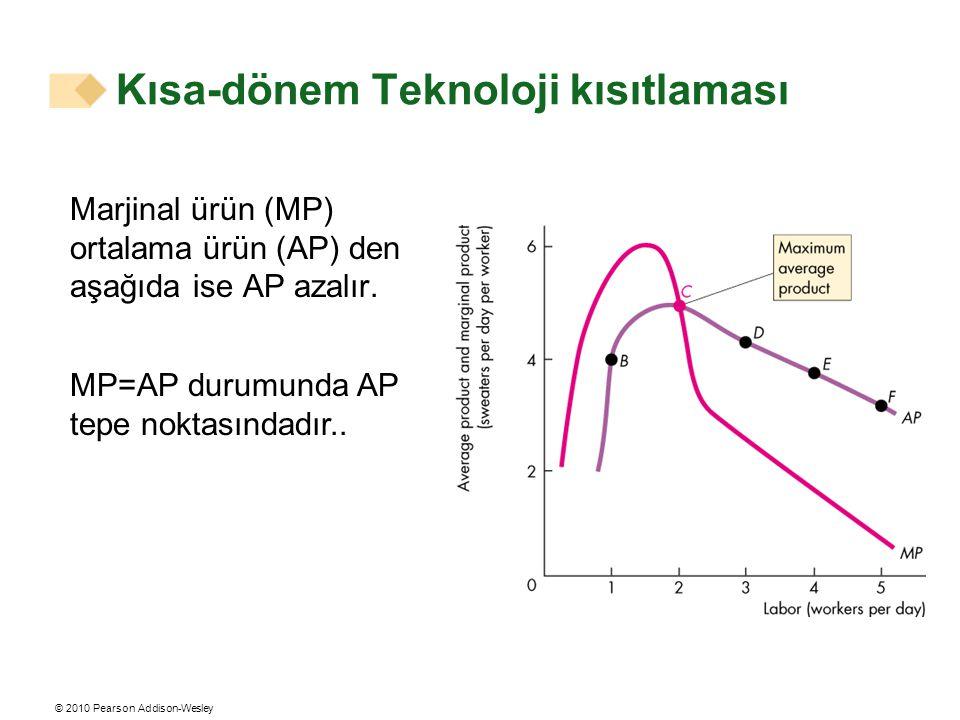 © 2010 Pearson Addison-Wesley Marjinal ürün (MP) ortalama ürün (AP) den aşağıda ise AP azalır. MP=AP durumunda AP tepe noktasındadır.. Kısa-dönem Tekn