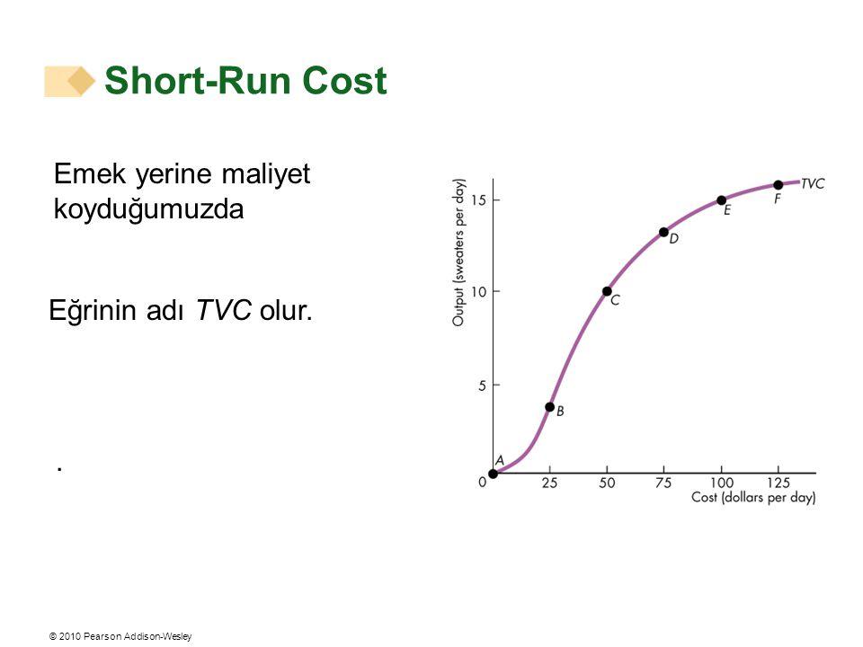 © 2010 Pearson Addison-Wesley Emek yerine maliyet koyduğumuzda Eğrinin adı TVC olur.. Short-Run Cost