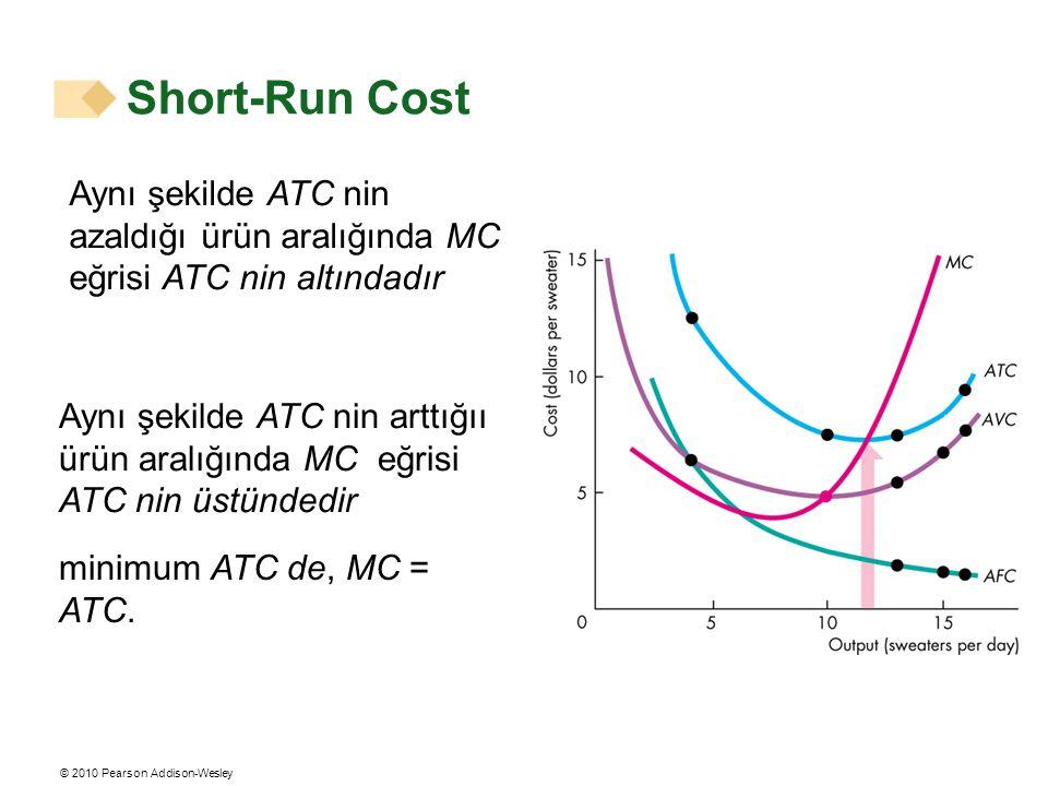 © 2010 Pearson Addison-Wesley Aynı şekilde ATC nin azaldığı ürün aralığında MC eğrisi ATC nin altındadır Aynı şekilde ATC nin arttığıı ürün aralığında