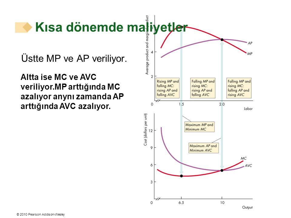 © 2010 Pearson Addison-Wesley Üstte MP ve AP veriliyor. Kısa dönemde maliyetler Altta ise MC ve AVC veriliyor.MP arttığında MC azalıyor anynı zamanda
