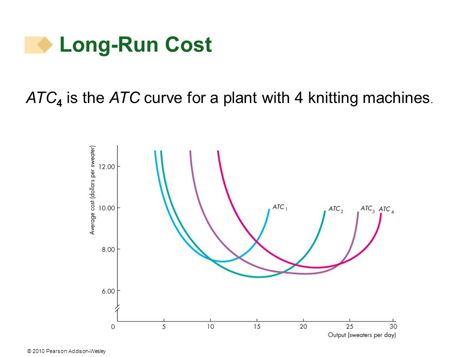 © 2010 Pearson Addison-Wesley ATC 4 is the ATC curve for a plant with 4 knitting machines. Long-Run Cost