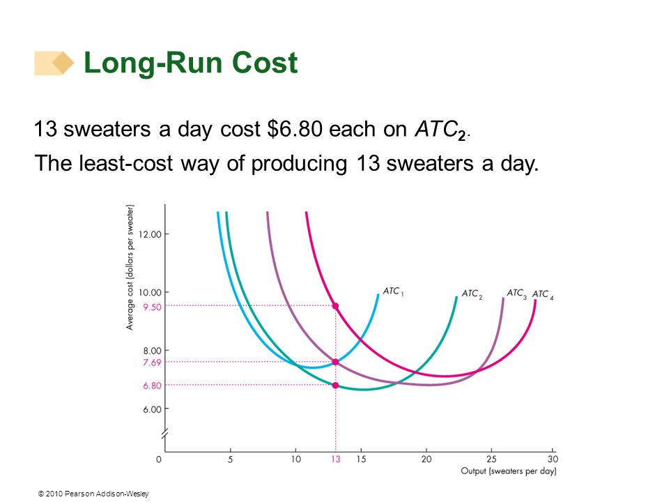© 2010 Pearson Addison-Wesley 13 sweaters a day cost $6.80 each on ATC 2. The least-cost way of producing 13 sweaters a day. Long-Run Cost