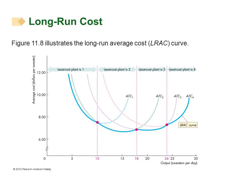 © 2010 Pearson Addison-Wesley Figure 11.8 illustrates the long-run average cost (LRAC) curve. Long-Run Cost