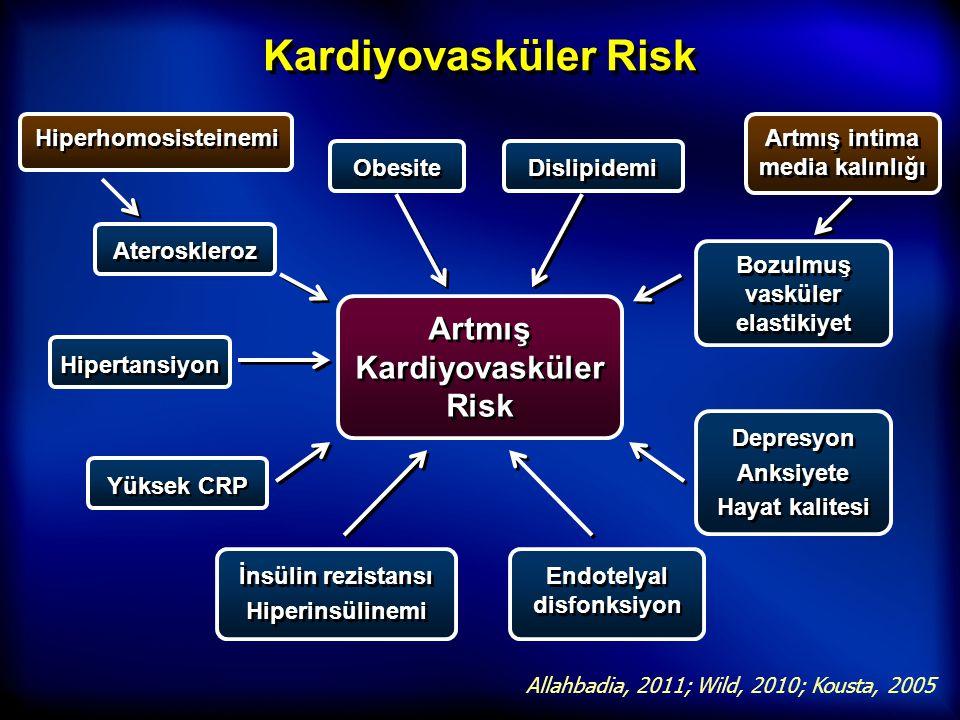 Kardiyovasküler Risk Artmış Kardiyovasküler Risk Allahbadia, 2011; Wild, 2010; Kousta, 2005 Yüksek CRP İnsülin rezistansı Hiperinsülinemi İnsülin rezi