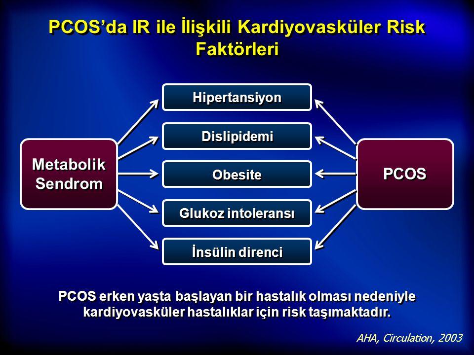 PCOS'da IR ile İlişkili Kardiyovasküler Risk Faktörleri PCOS AHA, Circulation, 2003 Hipertansiyon Metabolik Sendrom PCOS erken yaşta başlayan bir hast