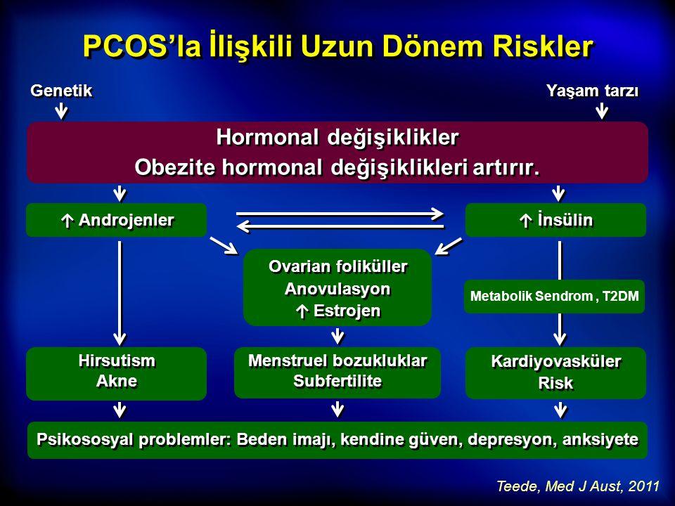 Kardiyovasküler Risk Artmış Kardiyovasküler Risk Allahbadia, 2011; Wild, 2010; Kousta, 2005 Yüksek CRP İnsülin rezistansı Hiperinsülinemi İnsülin rezistansı Hiperinsülinemi Endotelyal disfonksiyon Depresyon Anksiyete Hayat kalitesi Depresyon Anksiyete Hayat kalitesi Bozulmuş vasküler elastikiyet Artmış intima media kalınlığı Dislipidemi Obesite Hipertansiyon Ateroskleroz Hiperhomosisteinemi