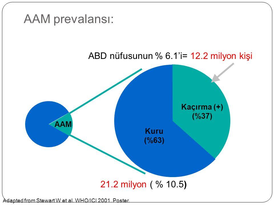 AAM prevalansı: Kaçırma (+) (%37) Kuru (%63) ABD nüfusunun % 6.1'i= 12.2 milyon kişi 21.2 milyon ( % 10.5) AAM Adapted from Stewart W et al. WHO/ICI 2