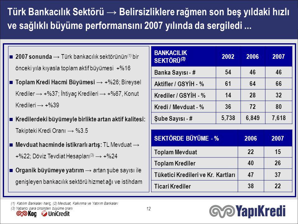 12 Türk Bankacılık Sektörü → Belirsizliklere rağmen son beş yıldaki hızlı ve sağlıklı büyüme performansını 2007 yılında da sergiledi...