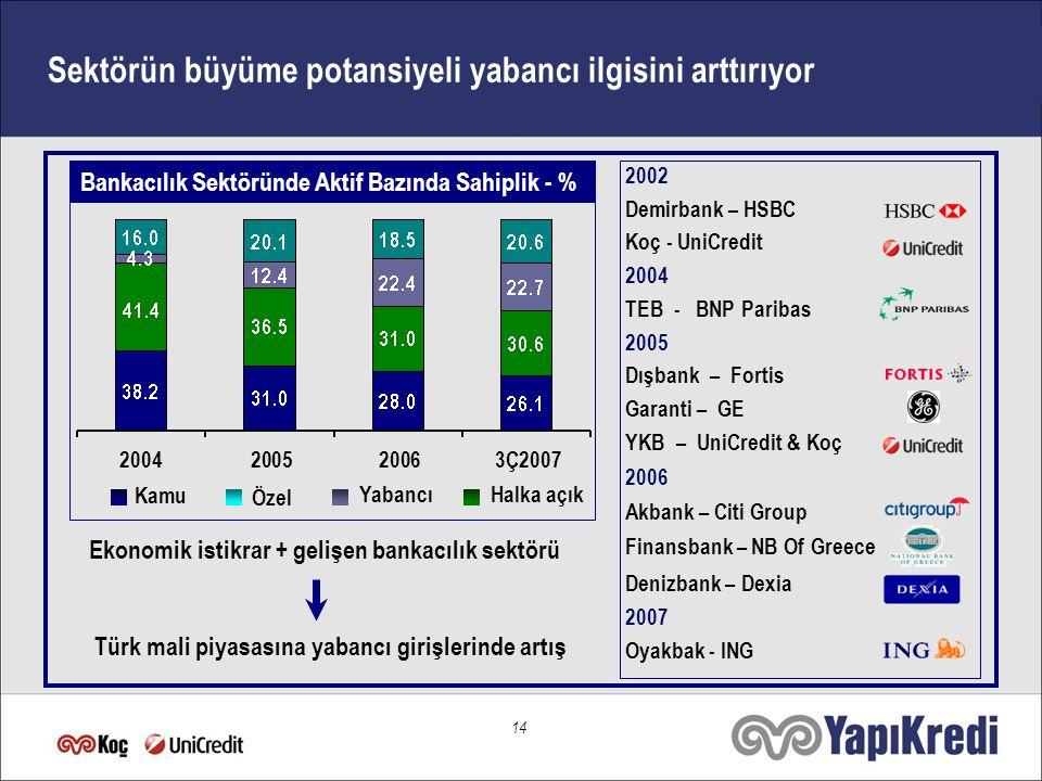 14 Özel Yabancı 2002 Demirbank – HSBC Koç - UniCredit 2004 TEB - BNP Paribas 2005 Dışbank – Fortis Garanti – GE YKB – UniCredit & Koç 2006 Akbank – Citi Group Finansbank – NB Of Greece Denizbank – Dexia 2007 Oyakbak - ING Kamu Halka açık Bankacılık Sektöründe Aktif Bazında Sahiplik - % Sektörün büyüme potansiyeli yabancı ilgisini arttırıyor Ekonomik istikrar + gelişen bankacılık sektörü Türk mali piyasasına yabancı girişlerinde artış 2004 2005 20063Ç2007