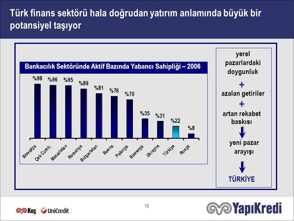 15 Türk finans sektörü hala doğrudan yatırım anlamında büyük bir potansiyel taşıyor Bankacılık Sektöründe Aktif Bazında Yabancı Sahipliği – 2006 + + yerel pazarlardaki doygunluk azalan getiriler yeni pazar arayışı artan rekabet baskısı TÜRKİYE