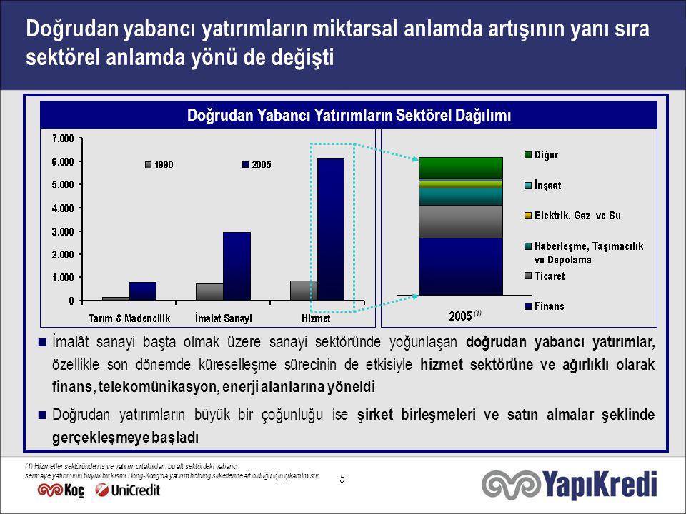 6 Cazip Yatırım Ortamı Türkiye İçerik Artan Yabancı İlgisi ile Türkiye'nin Geleceği Doğrudan Yabancı Yatırımlar ile Değişen Ekonomik İlişkiler Yatırımcıların Gözdesi: Gelişen Türk Bankacılık Sektörü