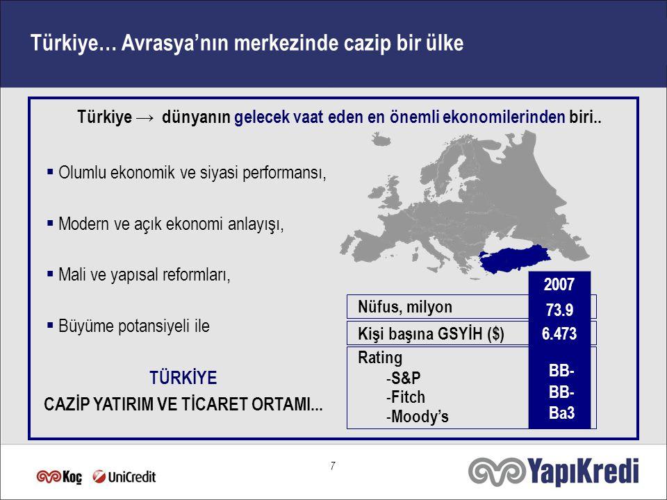7 Türkiye… Avrasya'nın merkezinde cazip bir ülke 2007  Olumlu ekonomik ve siyasi performansı,  Modern ve açık ekonomi anlayışı,  Mali ve yapısal reformları,  Büyüme potansiyeli ile Nüfus, milyon 73.973.9 Kişi başına GSYİH ($)6.473 Rating - S&P - Fitch - Moody's BB- Ba3 Türkiye → dünyanın gelecek vaat eden en önemli ekonomilerinden biri..
