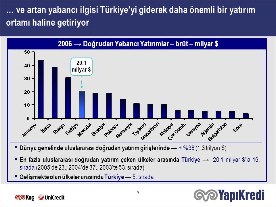 9 … ve artan yabancı ilgisi Türkiye'yi giderek daha önemli bir yatırım ortamı haline getiriyor  Dünya genelinde uluslararası doğrudan yatırım girişlerinde → + %38 (1,3 trilyon $)  En fazla uluslararası doğrudan yatırım çeken ülkeler arasında Türkiye → 20,1 milyar $'la 16.