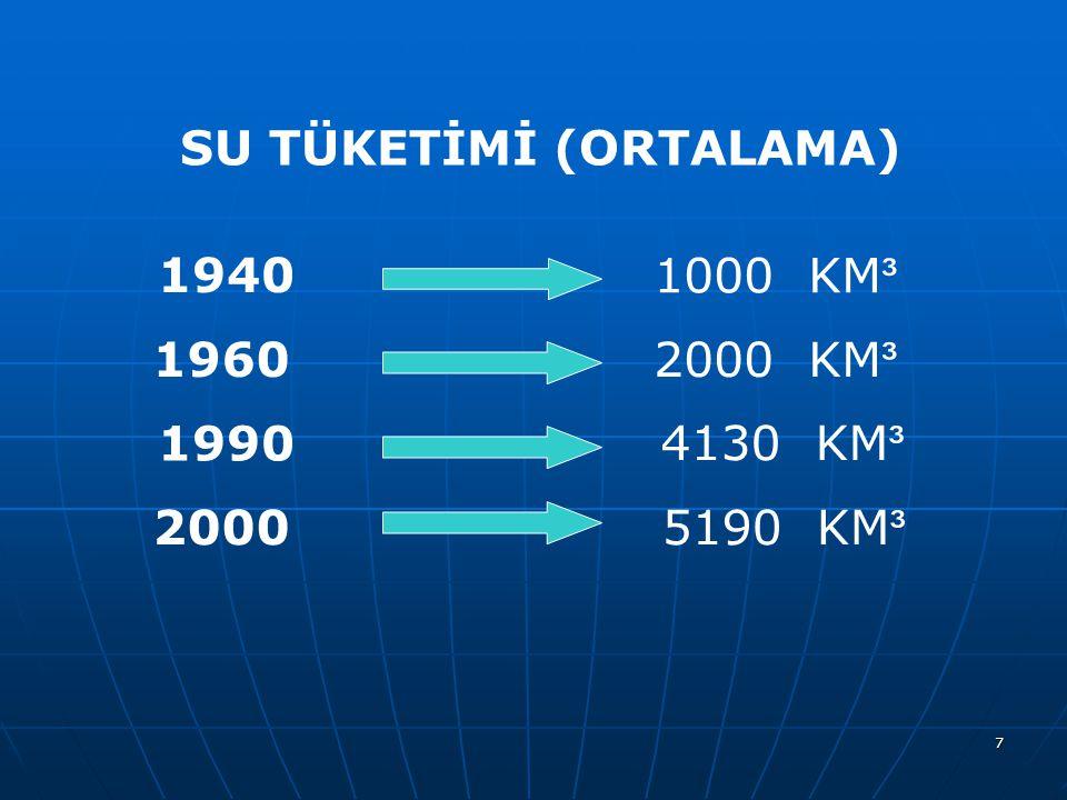 8 % 65 SU TÜKETİMİNİN DAĞILIMI % 12 % 23 2680 KM ³ 500 KM ³ 950 KM ³ SULAMA İÇME KULLANMA SANAYİ