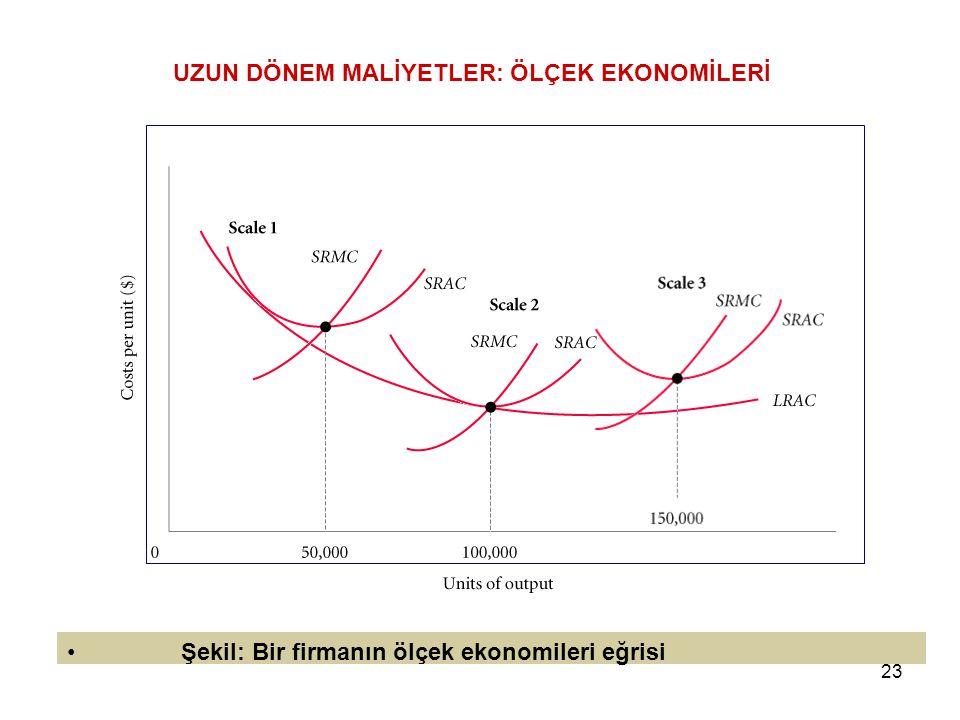 23 UZUN DÖNEM MALİYETLER: ÖLÇEK EKONOMİLERİ Şekil: Bir firmanın ölçek ekonomileri eğrisi