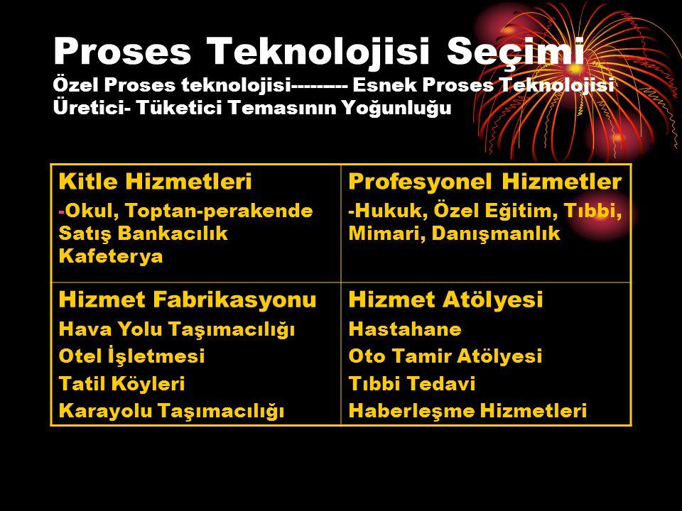 Proses Teknolojisi Seçimi Özel Proses teknolojisi--------- Esnek Proses Teknolojisi Üretici- Tüketici Temasının Yoğunluğu Kitle Hizmetleri -Okul, Toptan-perakende Satış Bankacılık Kafeterya Profesyonel Hizmetler -Hukuk, Özel Eğitim, Tıbbi, Mimari, Danışmanlık Hizmet Fabrikasyonu Hava Yolu Taşımacılığı Otel İşletmesi Tatil Köyleri Karayolu Taşımacılığı Hizmet Atölyesi Hastahane Oto Tamir Atölyesi Tıbbi Tedavi Haberleşme Hizmetleri