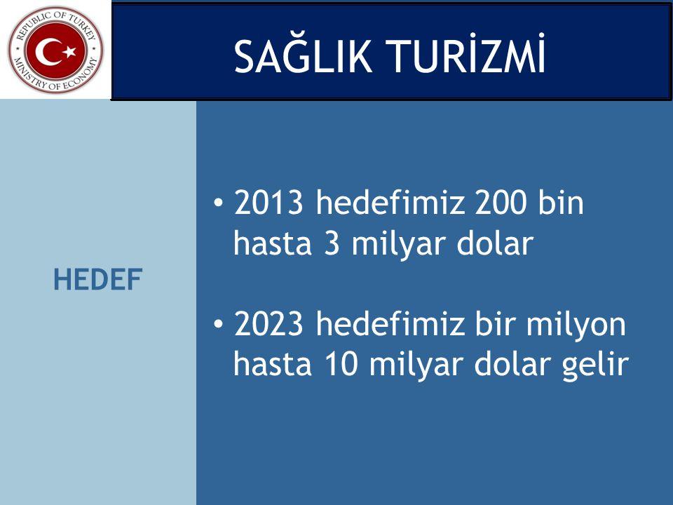 HEDEF 2013 hedefimiz 200 bin hasta 3 milyar dolar 2023 hedefimiz bir milyon hasta 10 milyar dolar gelir SAĞLIK TURİZMİ