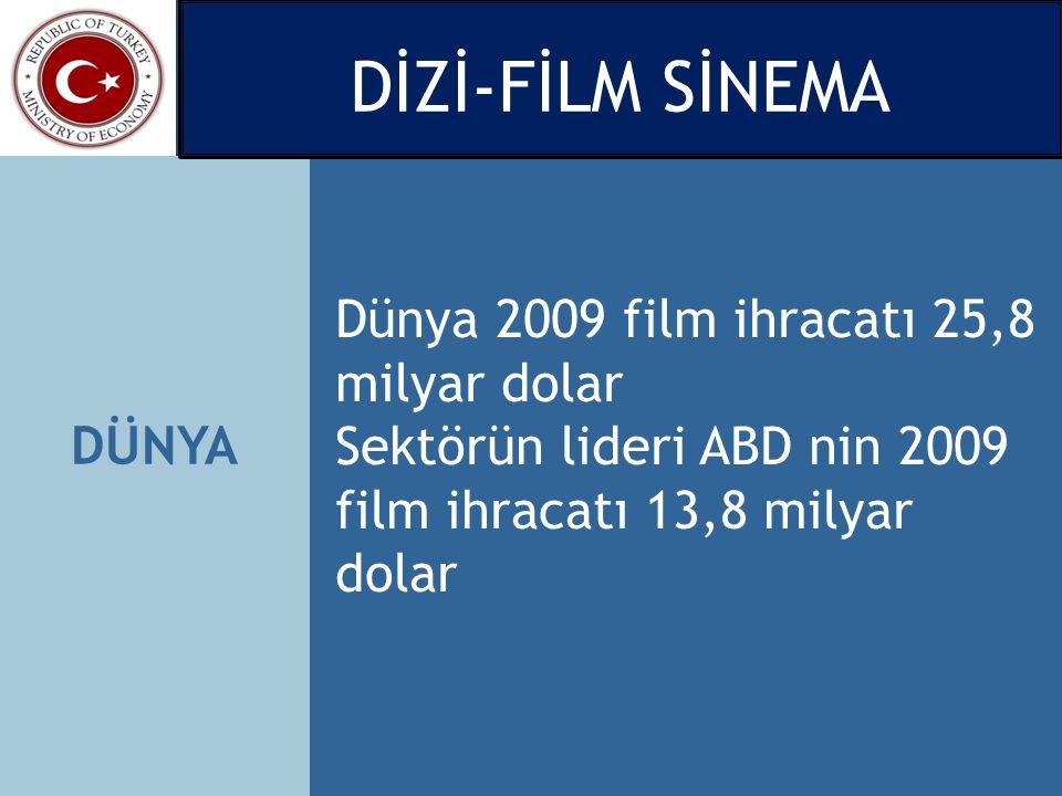 DÜNYA Dünya 2009 film ihracatı 25,8 milyar dolar Sektörün lideri ABD nin 2009 film ihracatı 13,8 milyar dolar DİZİ-FİLM SİNEMA