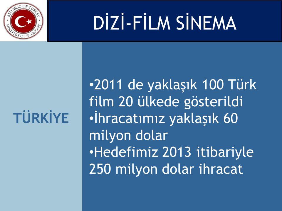 TÜRKİYE 2011 de yaklaşık 100 Türk film 20 ülkede gösterildi İhracatımız yaklaşık 60 milyon dolar Hedefimiz 2013 itibariyle 250 milyon dolar ihracat Dİ