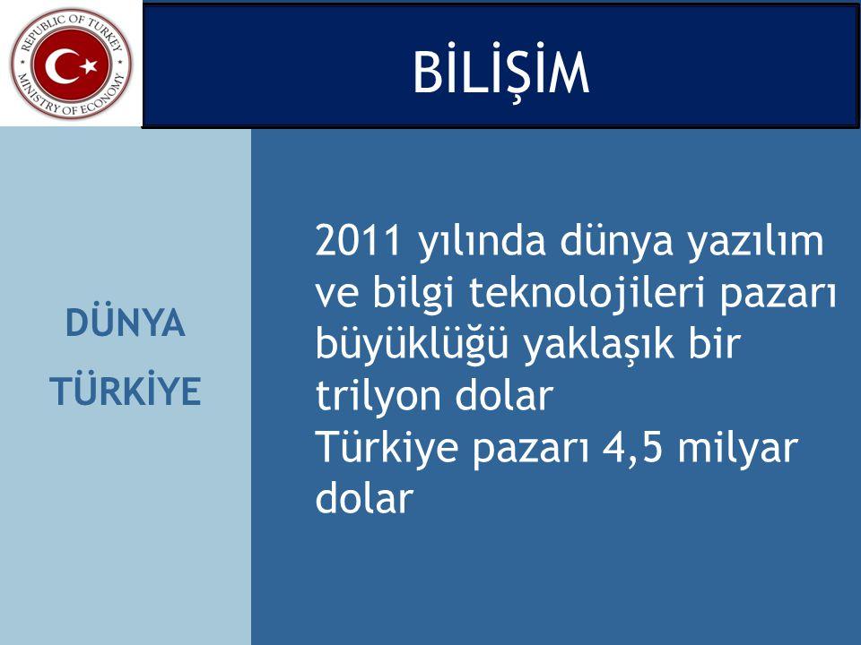 DÜNYA TÜRKİYE 2011 yılında dünya yazılım ve bilgi teknolojileri pazarı büyüklüğü yaklaşık bir trilyon dolar Türkiye pazarı 4,5 milyar dolar BİLİŞİM