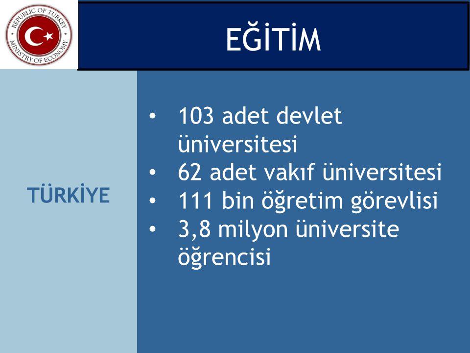 TÜRKİYE 103 adet devlet üniversitesi 62 adet vakıf üniversitesi 111 bin öğretim görevlisi 3,8 milyon üniversite öğrencisi EĞİTİM