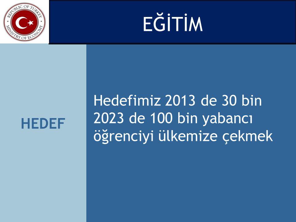 HEDEF Hedefimiz 2013 de 30 bin 2023 de 100 bin yabancı öğrenciyi ülkemize çekmek EĞİTİM