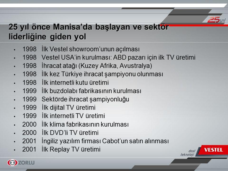 25 yıl önce Manisa'da başlayan ve sektör liderliğine giden yol 2002 Sermaye piyasalarında bono satan ilk şirketler arasına girilmesi 2002 Çoklu marka stratejisine geçiş 2002 Rusya'da TV fabrikasının kurulması 2002 İlk LCD TV üretimi 2003 Vestel City'nin ve Rusya'daki üretim tesisinin açılması 2003 Uluslararası piyasalarda akreditif sendikasyonu açan ilk Türk şirketi olunması 2003 Vestel City'de çamaşır makinesi ve high-end TV fabrikalarının açılışı 2003 İlk 87 ekran TV üretimi 2004 İTÜ Arıkent'te Ar-Ge yatırımına başlanması
