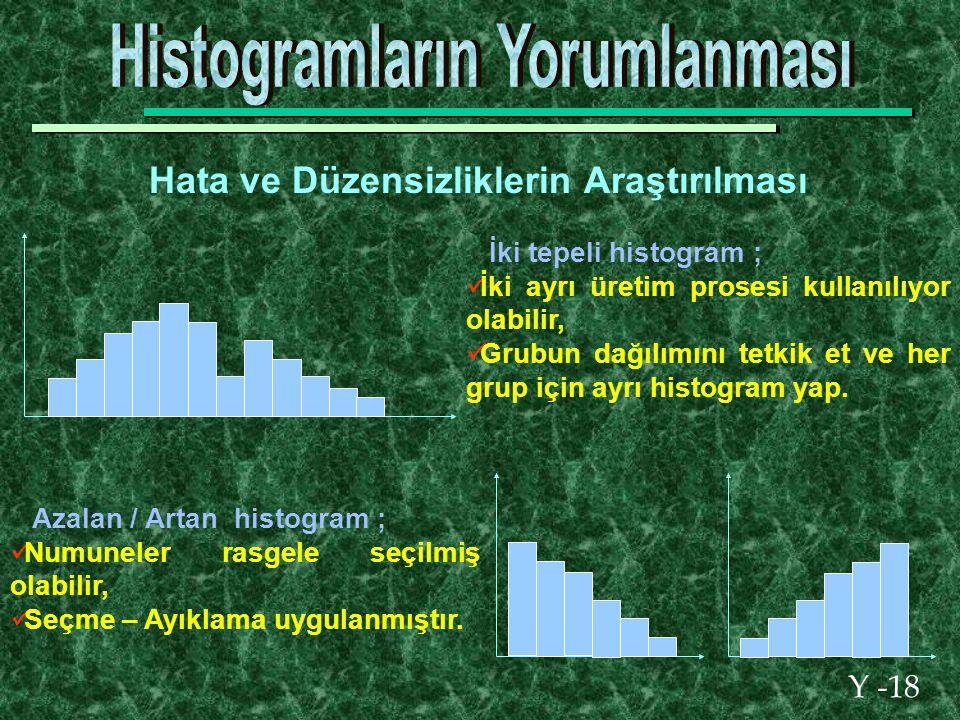 Y -18 Hata ve Düzensizliklerin Araştırılması İki tepeli histogram ; İki ayrı üretim prosesi kullanılıyor olabilir, Grubun dağılımını tetkik et ve her grup için ayrı histogram yap.
