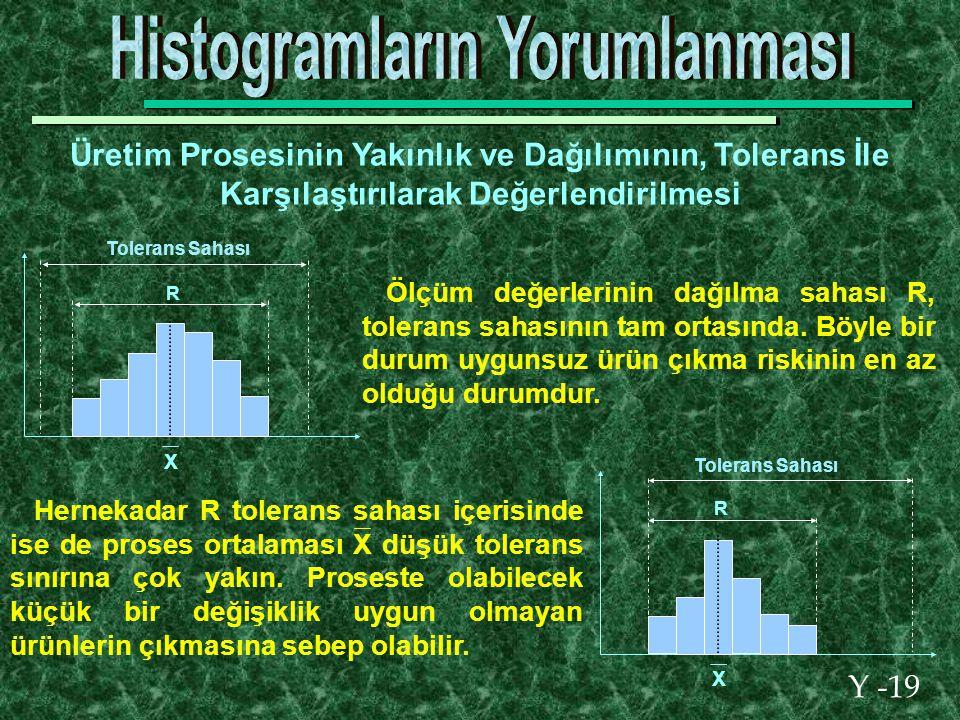 Y -19 Üretim Prosesinin Yakınlık ve Dağılımının, Tolerans İle Karşılaştırılarak Değerlendirilmesi Ölçüm değerlerinin dağılma sahası R, tolerans sahasının tam ortasında.