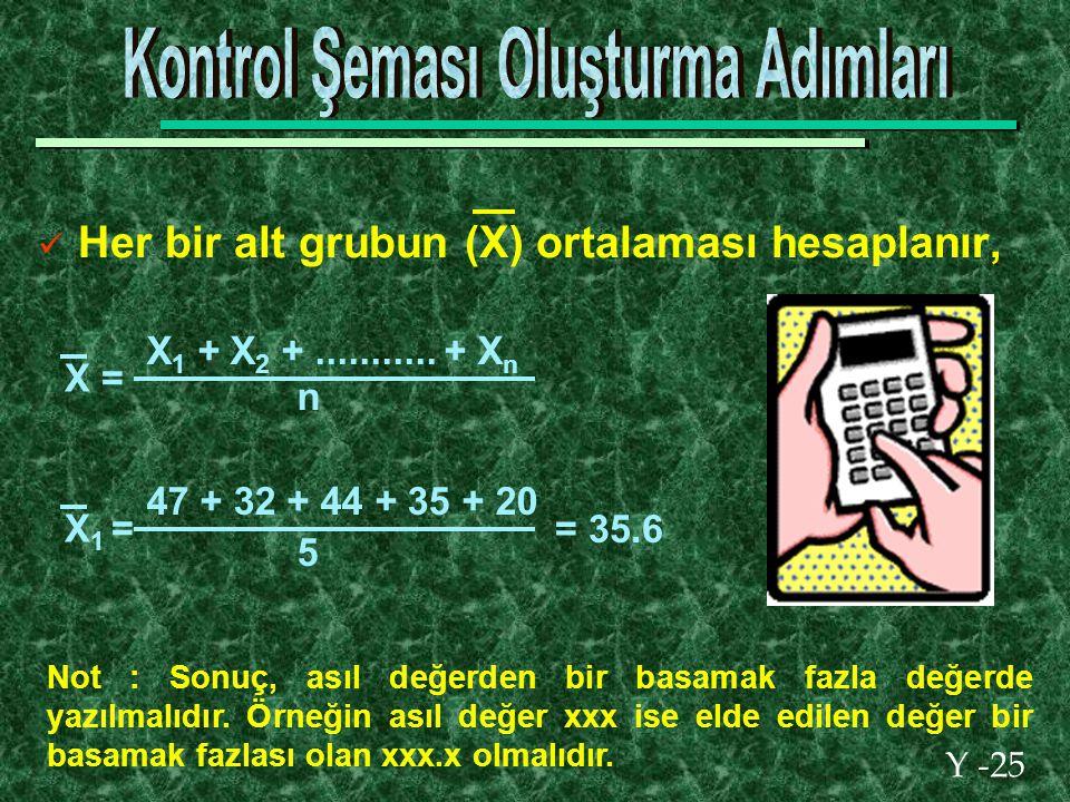 Y -25 Her bir alt grubun (X) ortalaması hesaplanır, X = X 1 + X 2 +...........