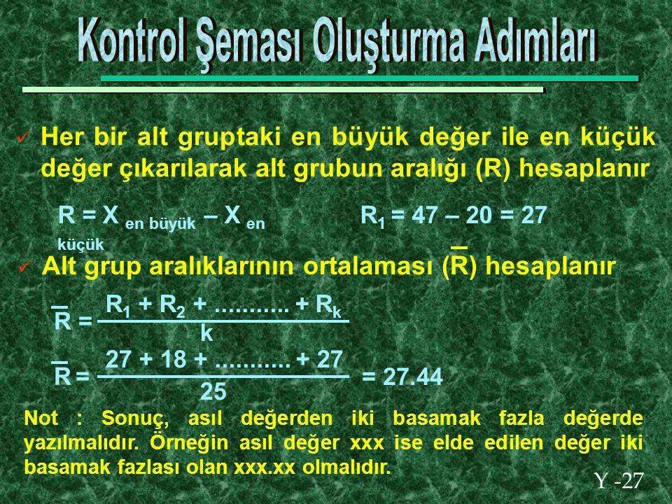 Y -27 Her bir alt gruptaki en büyük değer ile en küçük değer çıkarılarak alt grubun aralığı (R) hesaplanır R = X en büyük – X en küçük R 1 = 47 – 20 = 27 Alt grup aralıklarının ortalaması (R) hesaplanır R = R 1 + R 2 +...........