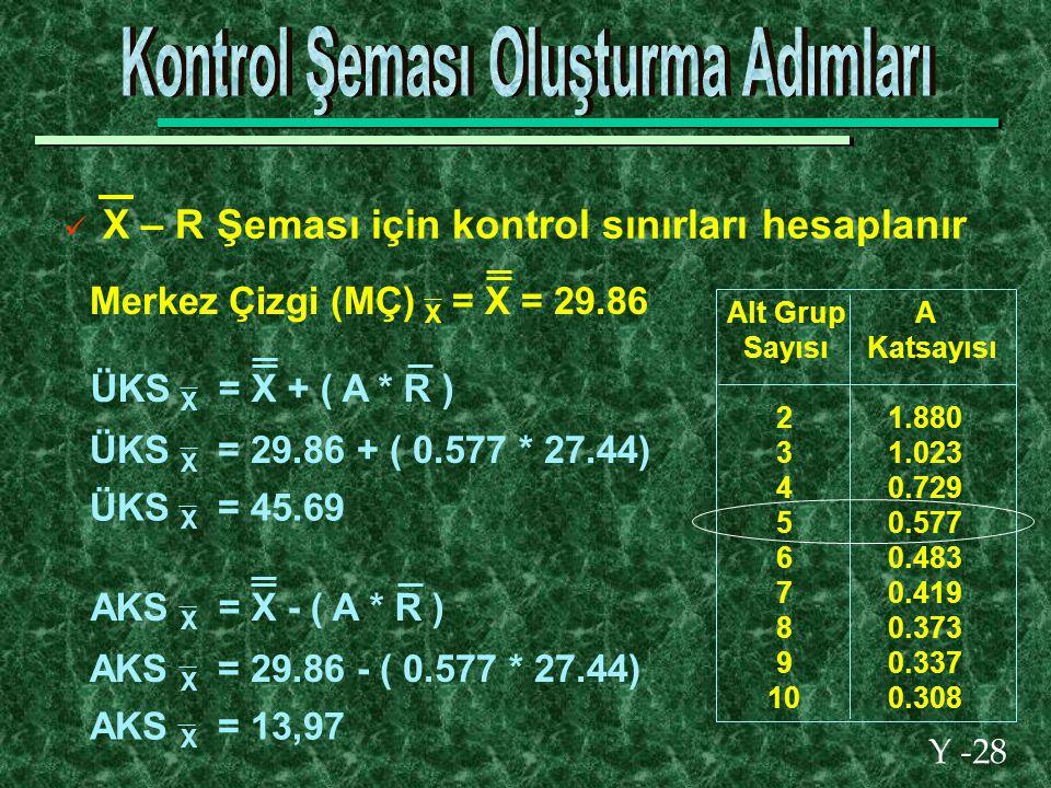 Y -28 X – R Şeması için kontrol sınırları hesaplanır Alt Grup A Sayısı Katsayısı 2 1.880 3 1.023 4 0.729 5 0.577 6 0.483 7 0.419 8 0.373 9 0.337 10 0.308 ÜKS X = X + ( A * R ) ÜKS X = 29.86 + ( 0.577 * 27.44) ÜKS X = 45.69 AKS X = X - ( A * R ) AKS X = 29.86 - ( 0.577 * 27.44) AKS X = 13,97 Merkez Çizgi (MÇ) X = X = 29.86