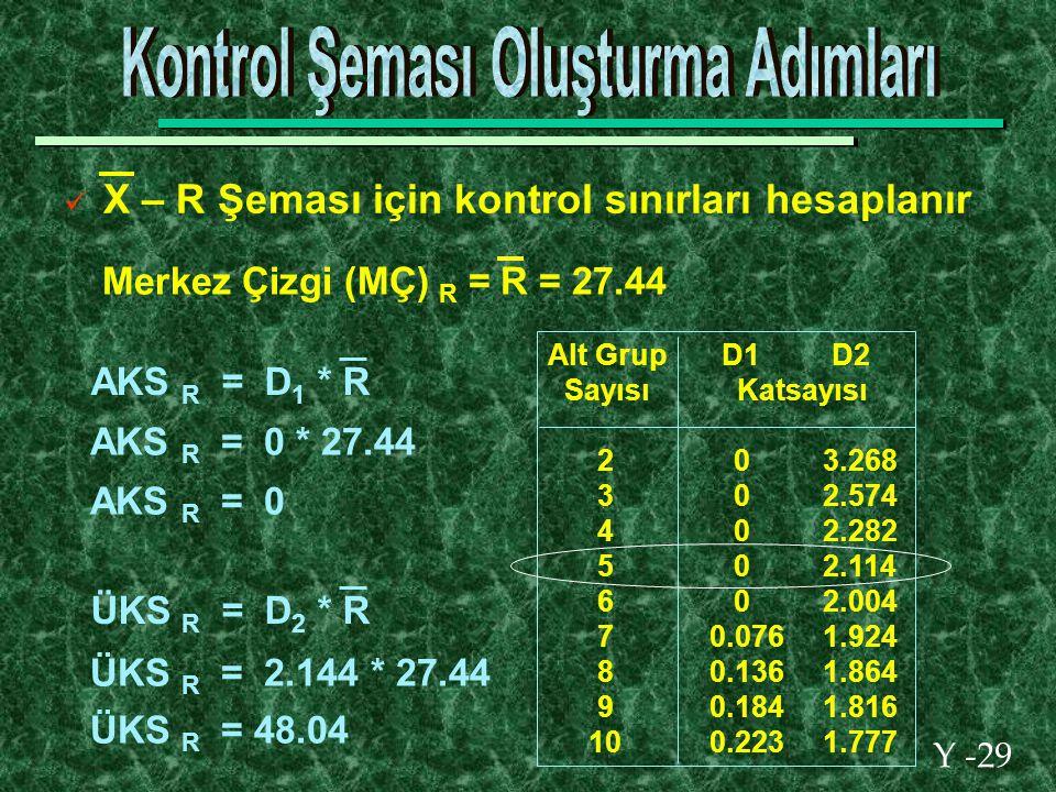 Y -29 X – R Şeması için kontrol sınırları hesaplanır Alt Grup D1 D2 Sayısı Katsayısı 2 0 3.268 3 0 2.574 4 0 2.282 5 0 2.114 6 0 2.004 7 0.076 1.924 8 0.136 1.864 9 0.184 1.816 10 0.223 1.777 Merkez Çizgi (MÇ) R = R = 27.44 ÜKS R = D 2 * R ÜKS R = 2.144 * 27.44 ÜKS R = 48.04 AKS R = D 1 * R AKS R = 0 AKS R = 0 * 27.44