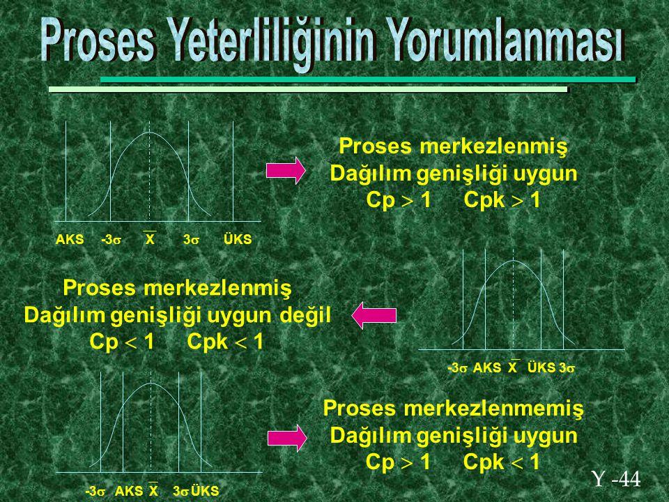 Y -44 AKS -3  X 3  ÜKS Proses merkezlenmiş Dağılım genişliği uygun Cp  1 Cpk  1 -3  AKS X ÜKS 3  Proses merkezlenmiş Dağılım genişliği uygun değil Cp  1 Cpk  1 -3  AKS X 3  ÜKS Proses merkezlenmemiş Dağılım genişliği uygun Cp  1 Cpk  1