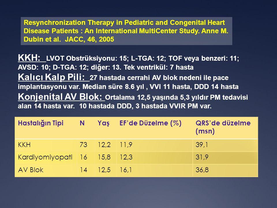 Hastalığın TipiNYaşEF'de Düzelme (%)QRS'de düzelme (msn) KKH7312,211,939,1 Kardiyomiyopati1615,812,331,9 AV Blok1412,516,136,8 KKH: LVOT Obstrüksiyonu: 15; L-TGA: 12; TOF veya benzeri: 11; AVSD: 10; D-TGA: 12; diğer: 13.