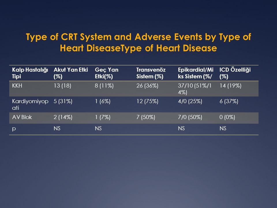 Type of CRT System and Adverse Events by Type of Heart DiseaseType of Heart Disease Kalp Hastalığı Tipi Akut Yan Etki (%) Geç Yan Etki(%) Transvenöz Sistem (%) Epikardial/Mi ks Sistem (%/ ICD Özelliği (%) KKH13 (18)8 (11%)26 (36%)37/10 (51%/1 4%) 14 (19%) Kardiyomiyop ati 5 (31%)1 (6%)12 (75%)4/0 (25%)6 (37%) AV Blok2 (14%)1 (7%)7 (50%)7/0 (50%)0 (0%) pNS