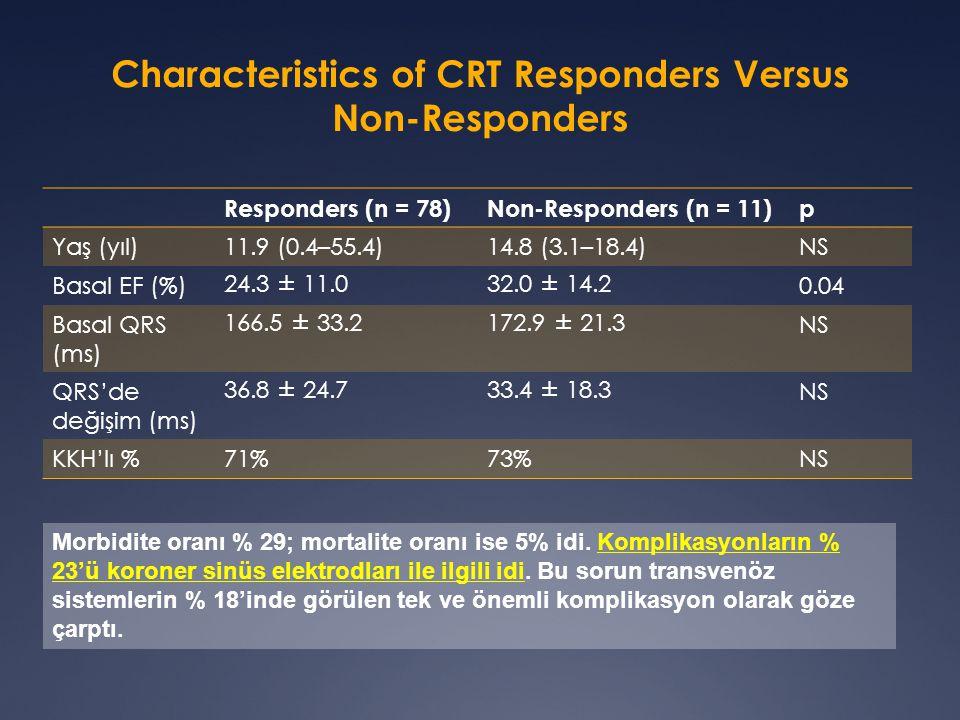 Characteristics of CRT Responders Versus Non-Responders Responders (n = 78)Non-Responders (n = 11)p Yaş (yıl)11.9 (0.4–55.4)14.8 (3.1–18.4)NS Basal EF (%)24.3 ± 11.032.0 ± 14.20.04 Basal QRS (ms) 166.5 ± 33.2172.9 ± 21.3NS QRS'de değişim (ms) 36.8 ± 24.733.4 ± 18.3NS KKH'lı %71%73%NS Morbidite oranı % 29; mortalite oranı ise 5% idi.