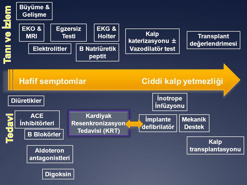 Hafif semptomlarCiddi kalp yetmezliği Büyüme & Gelişme EKO & MRI Egzersiz Testi EKG & Holter ElektrolitlerB Natriüretik peptit Kalp katerizasyonu ± Vazodilatör test Transplant değerlendrimesi Diüretikler ACE İnhibitörleri B Blokörler Aldoteron antagonistleri Digoksin Kardiyak Resenkronizasyon Tedavisi (KRT) İmplante defibrilatör İnotrope İnfüzyonu Mekanik Destek Kalp transplantasyonu