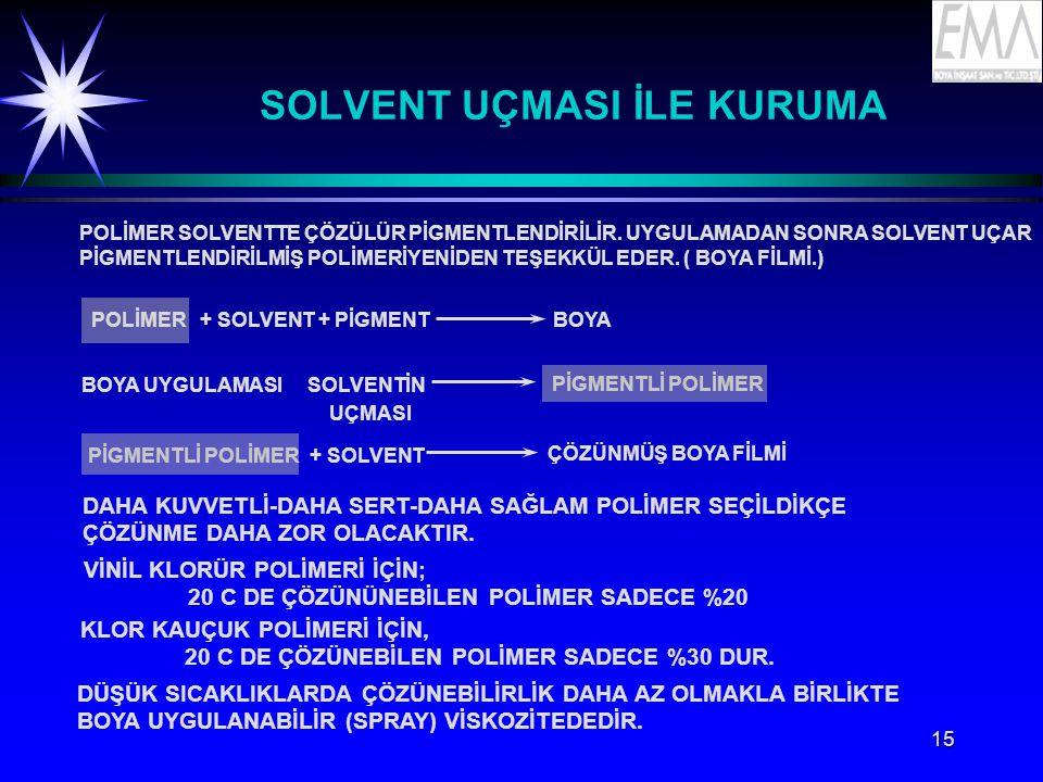 15 SOLVENT UÇMASI İLE KURUMA POLİMER SOLVENTTE ÇÖZÜLÜR PİGMENTLENDİRİLİR.