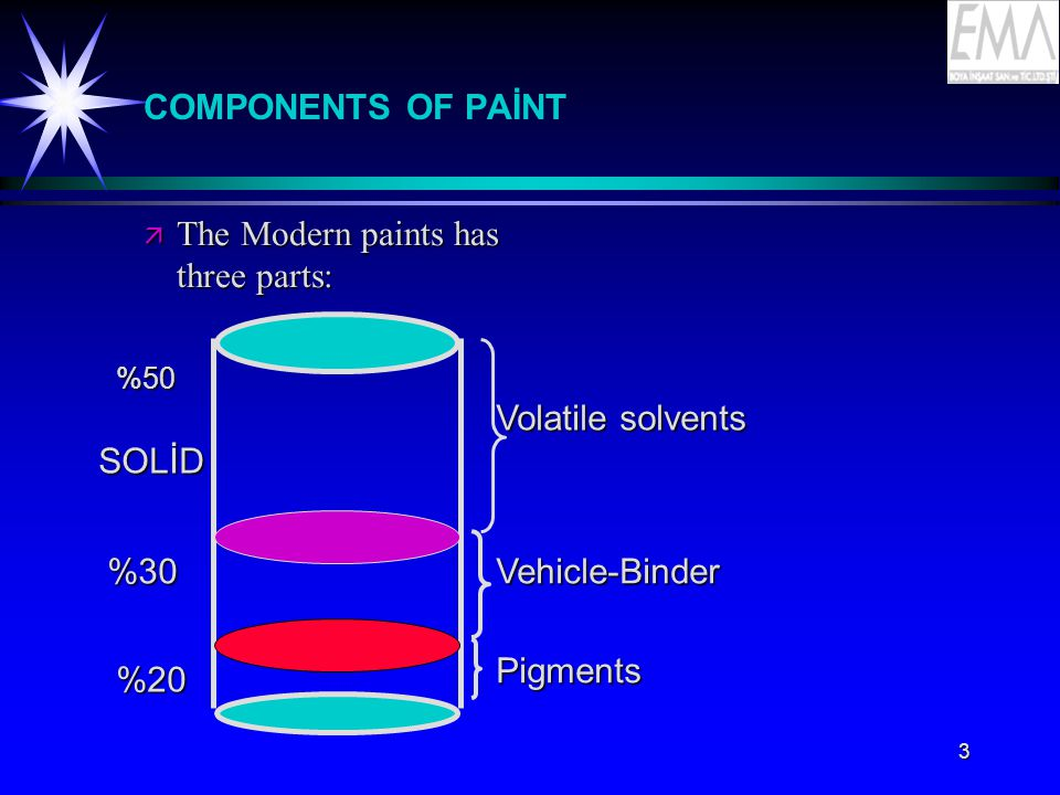 4 PIGMENT-VEHICLE RATIOS VEHİCLE High Gloss 7-18 SOLVENT Semi-Gloss 18-36 PIGMENT Flat or Primer 30-45 VEHİCLE %50 MODIFIED ZINC SOLVENT %78 ETHYL SILICATE ZINC PIGMENT %84 WATER BASED ZINC