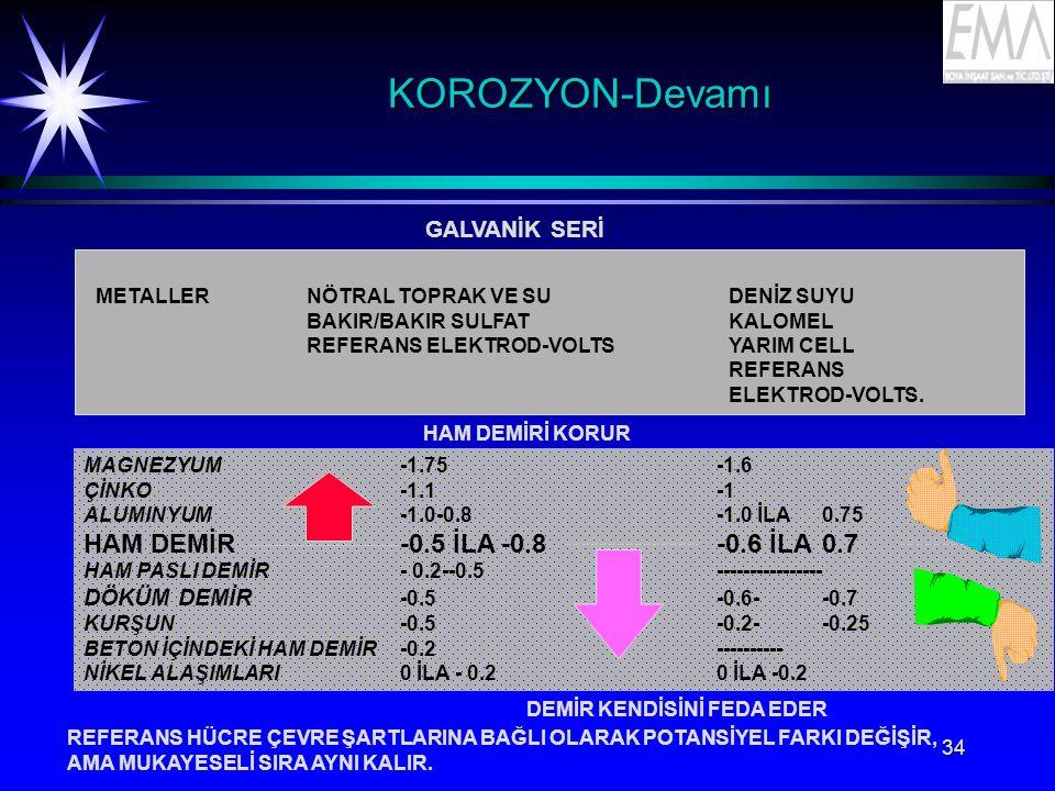 34 KOROZYON-DevamıKOROZYON-Devamı GALVANİK SERİ METALLERNÖTRAL TOPRAK VE SUDENİZ SUYU BAKIR/BAKIR SULFATKALOMEL REFERANS ELEKTROD-VOLTSYARIM CELL REFERANS ELEKTROD-VOLTS.