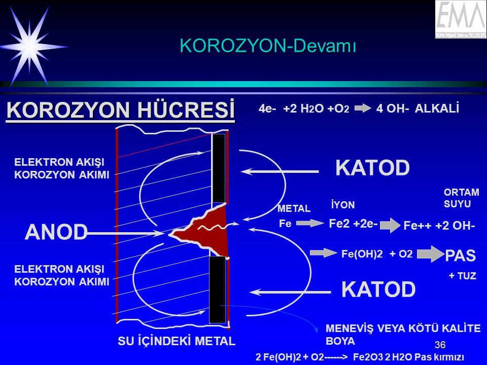 36 KOROZYON-DevamıKOROZYON-Devamı KOROZYON HÜCRESİ 4e- +2 H 2 O +O 2 4 OH- ALKALİ ANOD ELEKTRON AKIŞI KOROZYON AKIMI ELEKTRON AKIŞI KOROZYON AKIMI KATOD Fe Fe2 +2e- Fe++ +2 OH- Fe(OH)2 + O2 PAS MENEVİŞ VEYA KÖTÜ KALİTE BOYA SU İÇİNDEKİ METAL İYON METAL ORTAM SUYU + TUZ 2 Fe(OH)2 + O2------> Fe2O3 2 H2O Pas kırmızı